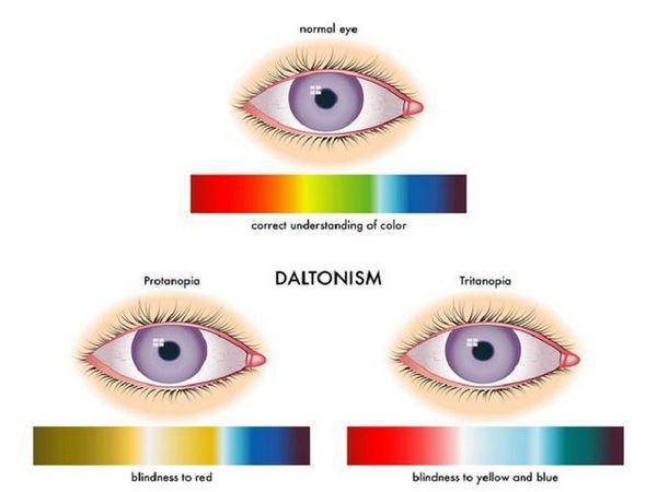 Vizija z daltonizmom