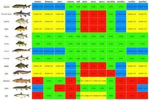 Ribiški koledar